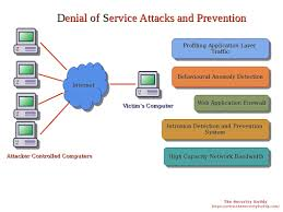 How To Protect The Server From DDoS-Attacks