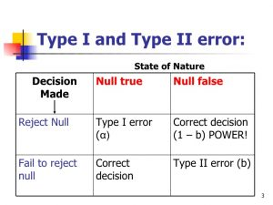 type 2 error vs type 1 error